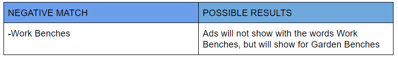 Google Ads Negative Match